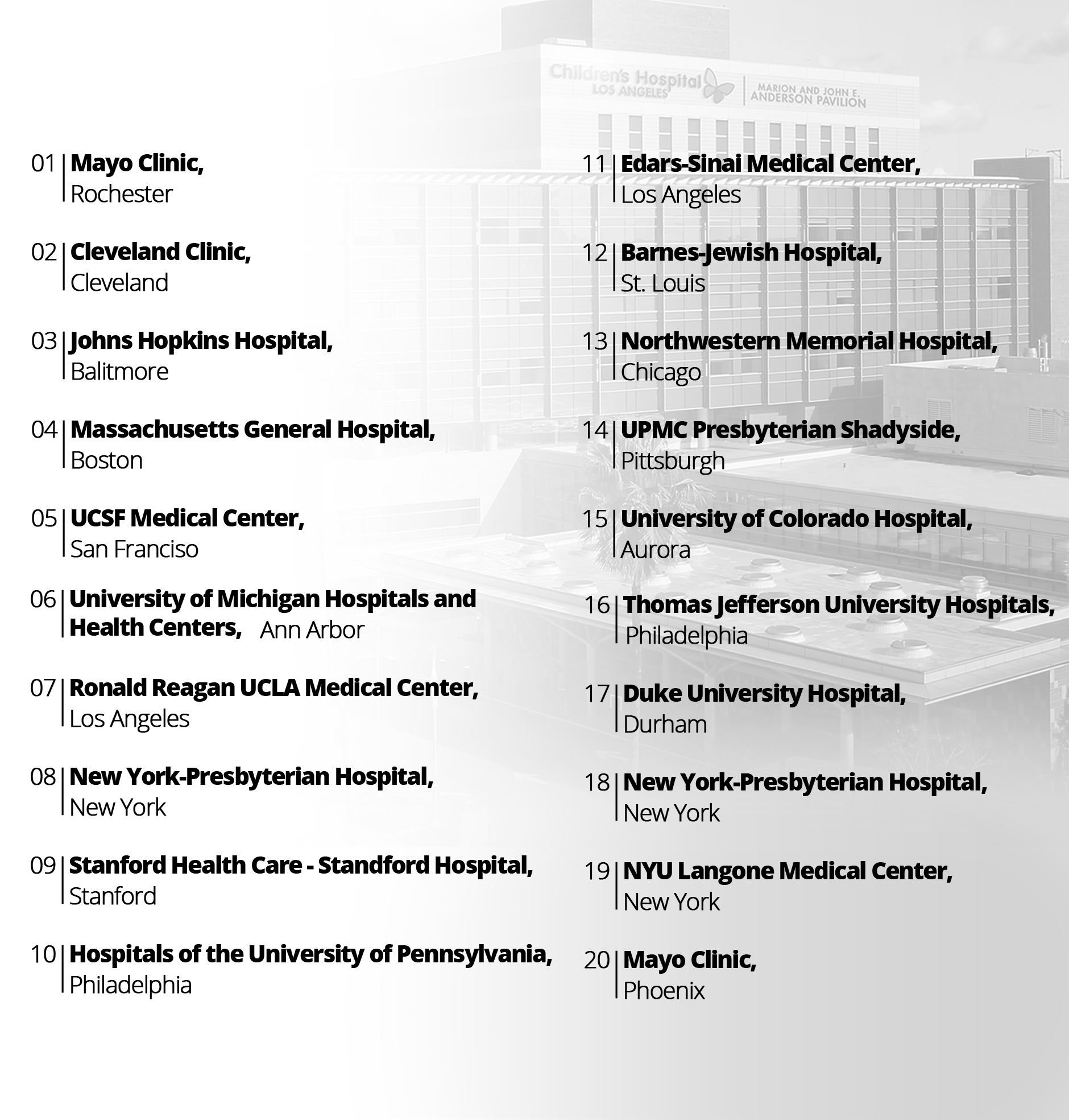 Best Hospitals Rankings in 2017-2018 by U S  News & World